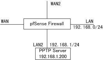Bug #1336: PPTP VPN NAT on WAN or other external interface