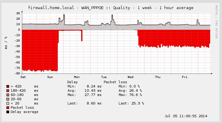 Bug #3692: apinger loss % gets stuck - pfSense - pfSense